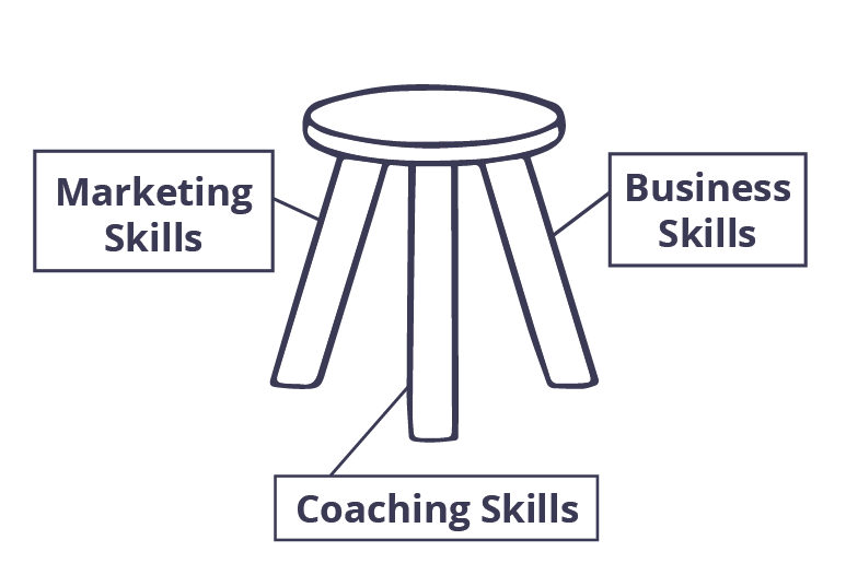 Certified coach training start a coaching practice all of the skill sets for these three necessary competencies are essential for your professional coaching practice to stand strong balanced and secure fandeluxe Gallery