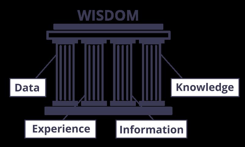 Four Pillars of Wisdom™