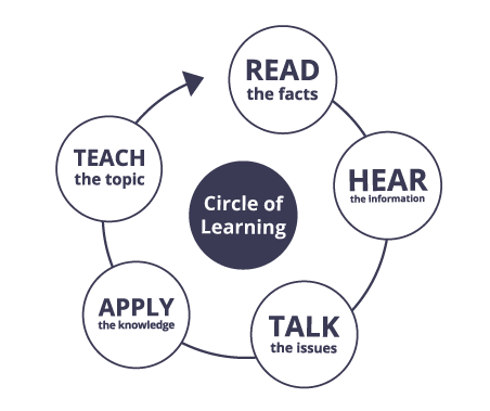 Circle of Learning ™